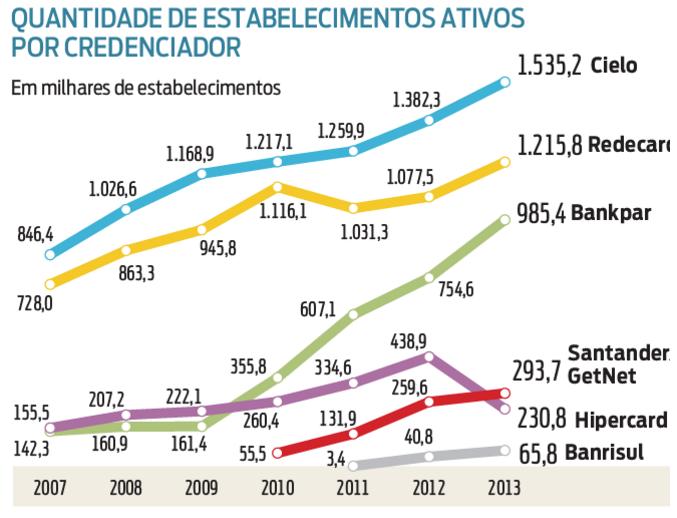 market share adquirentes
