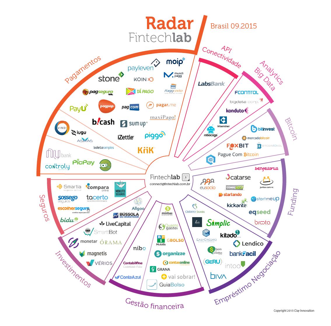 fintechlab radar
