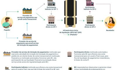 Funcionamento do Pix - pagamentos instantaneo Banco central